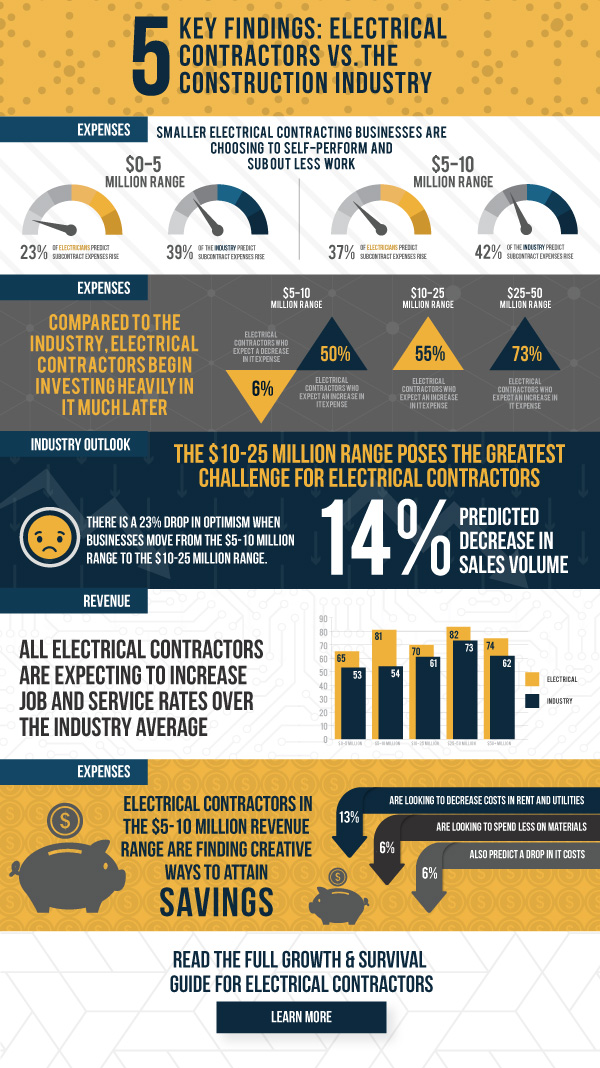 Electrical Contracting Industry Outlook 2018 - Construction