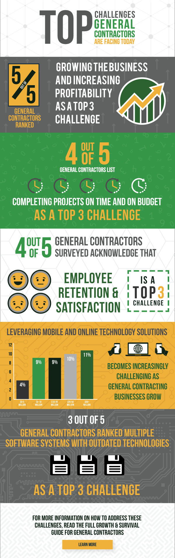 Growth and Survival Guide for General Contractors